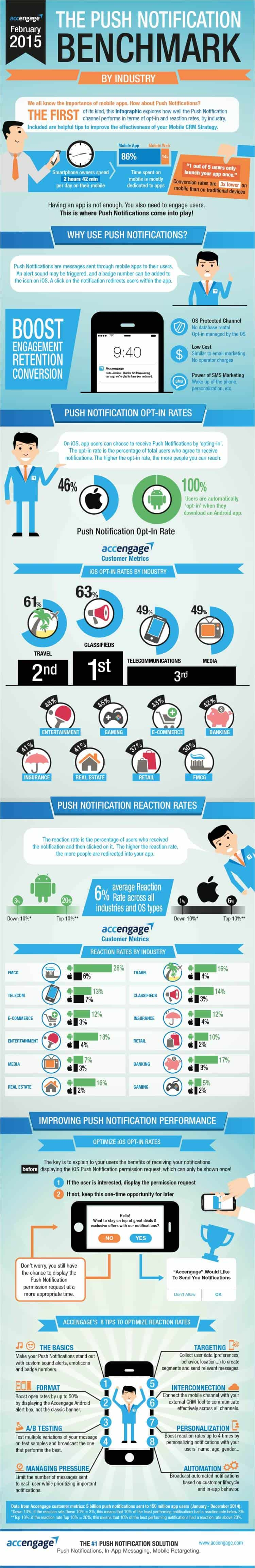 The Push Notification Benchmark Infographic by Accengage