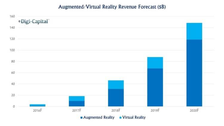 Forecast_AR_VR