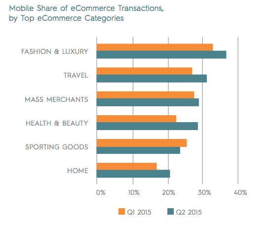 part du mobile dans l'e-commerce : évolution 1er et 2ème trim 2015