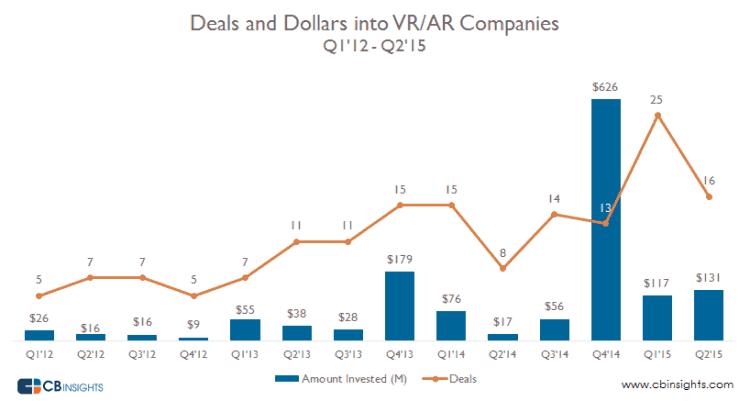 Invest-VR