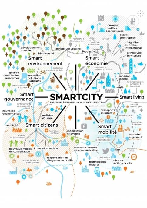 smartcity-ville-intelligente