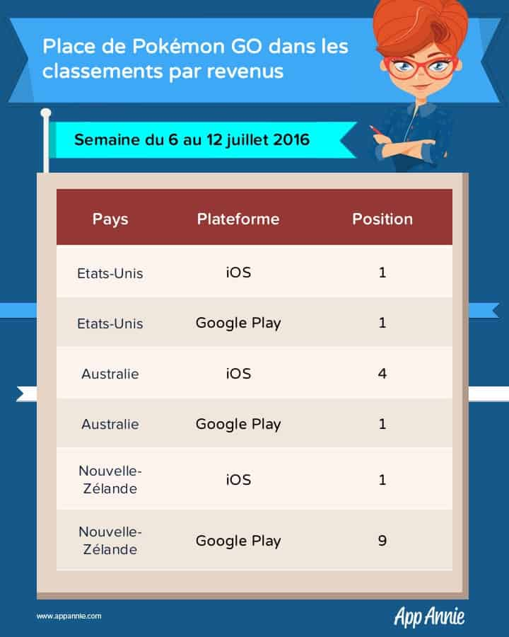 Position Pokemon GO classements revenus