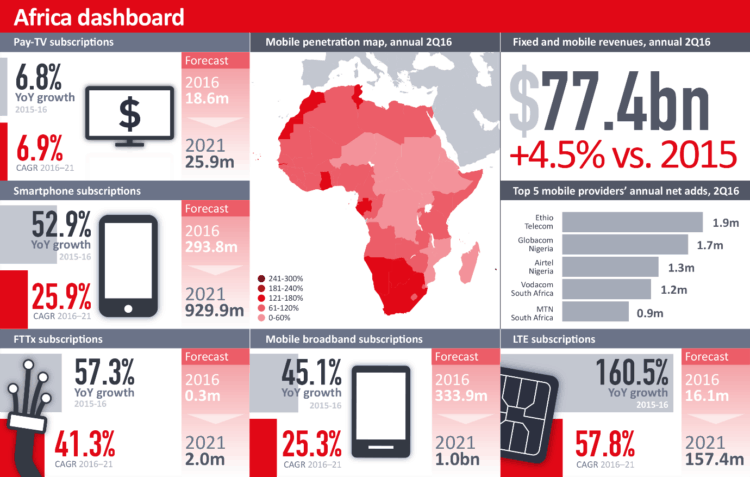 dashboard_africa_mobile_2016