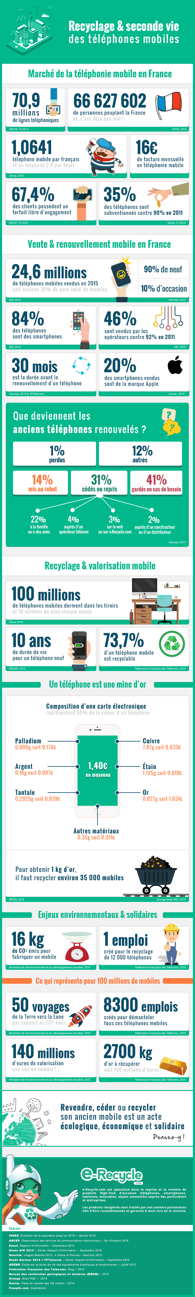 renouvellement_mobile_infographie