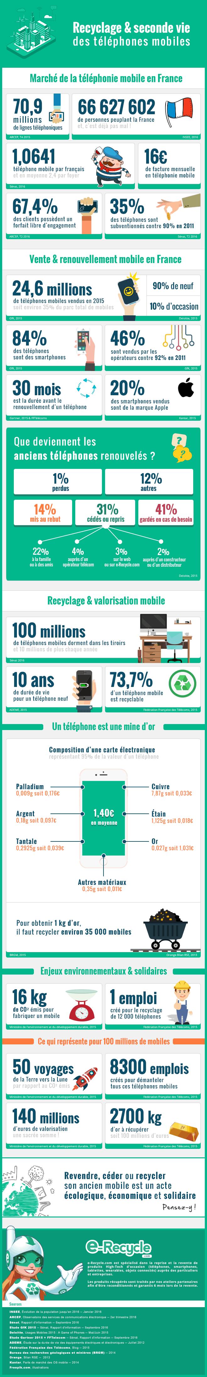renouvellement_mobile_infographie
