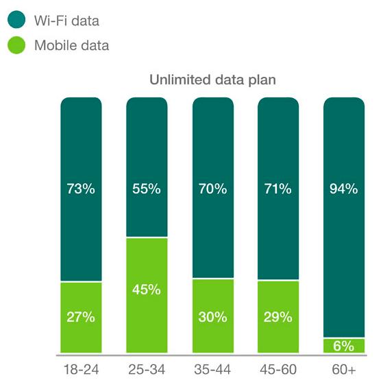 usage_mobile_data_2016