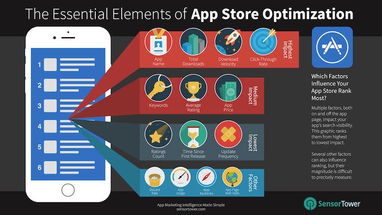 L'optimisation de l'App Store (ASO) qui est le référencement des applications est crucial pour aider à générer du trafic vers votre page de l'app store. Ce qui permettra de convaincre vos utilisateurs de télécharger votre application et de faire de la conversion. l'ASO est la pierre angulaire d'une stratégie complète d'acquisition d'utilisateur (UA) souvent négligé,... […]