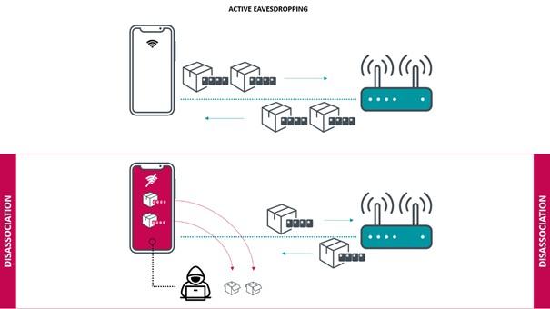 Un attaquant actif peut déclencher des déconnexions pour capturer et déchiffrer les données.