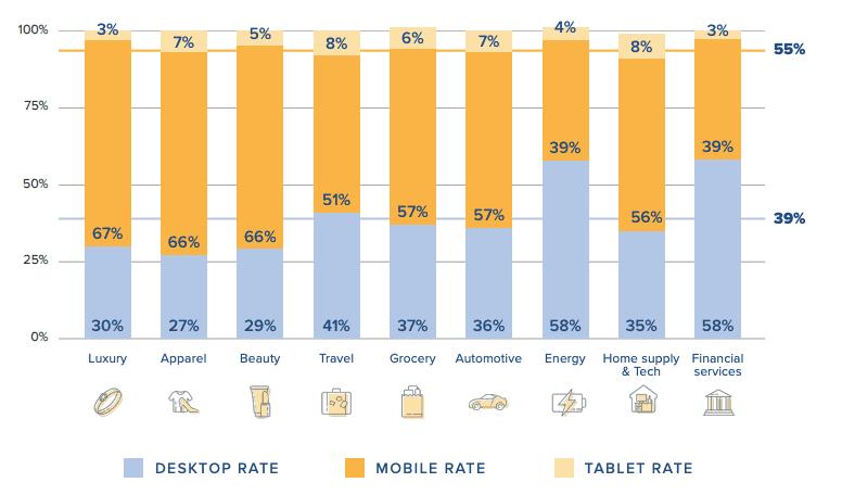 Trafic par device et par industrie – 2020