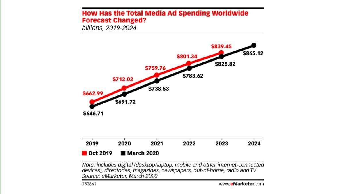 2020 aurait dû être une année massive pour la publicité mobile notamment parce que les marques continuent de profiter de la portée et de la valeur sans précédent du mobile. Les annonceurs devraient consacrer plus de 240 milliards de dollars aux dépenses publicitaires en 2020, soit une augmentation de 26% par rapport à 2019. Seulement... […]