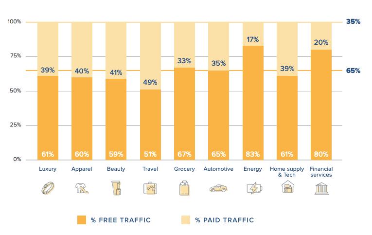 trafic gratuit VS<br />trafic premium par industrie