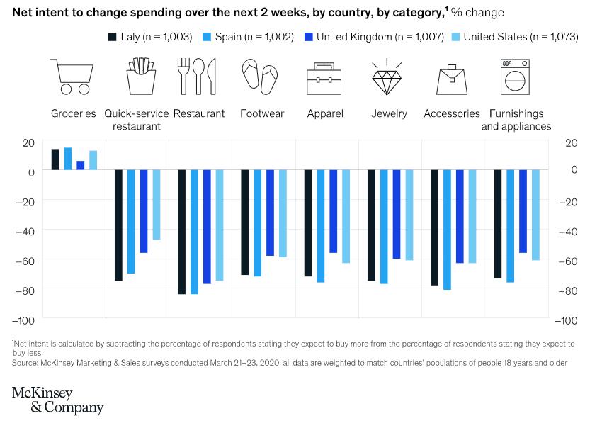 Dans plusieurs pays, les enquêtes auprès des consommateurs montrent une probabilité d'augmentation des dépenses d'épicerie et de diminution des dépenses dans d'autres catégories