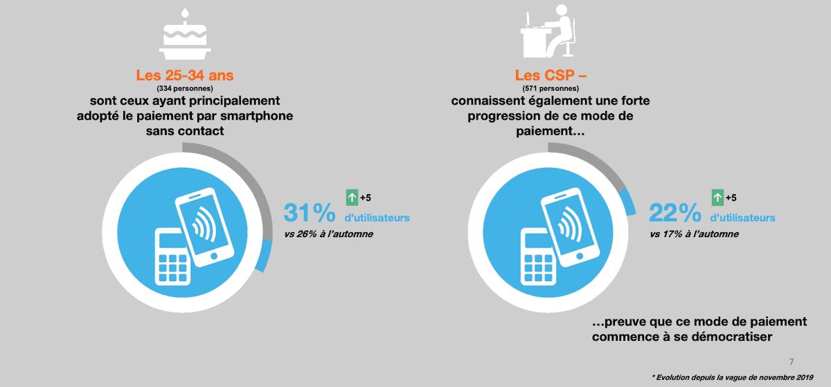 Le paiement via smartphone quant à lui se développe plutôt chez les 25-34 ans et les CSP-