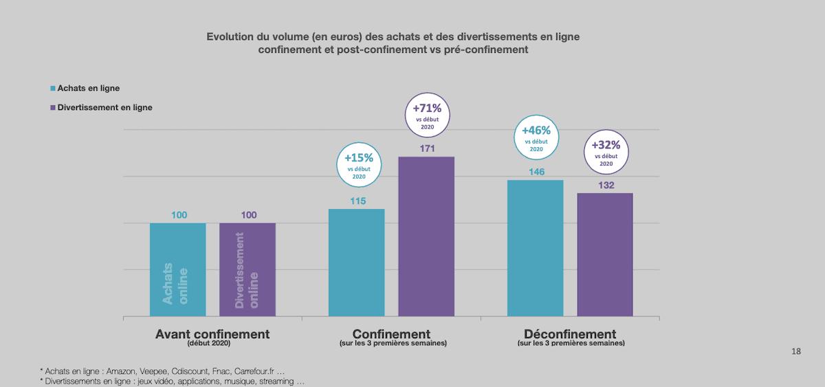 Les achats et les divertissements en ligne se maintiennent à un niveau élevé après le déconfinement (+46% et +32% vs début 2020)