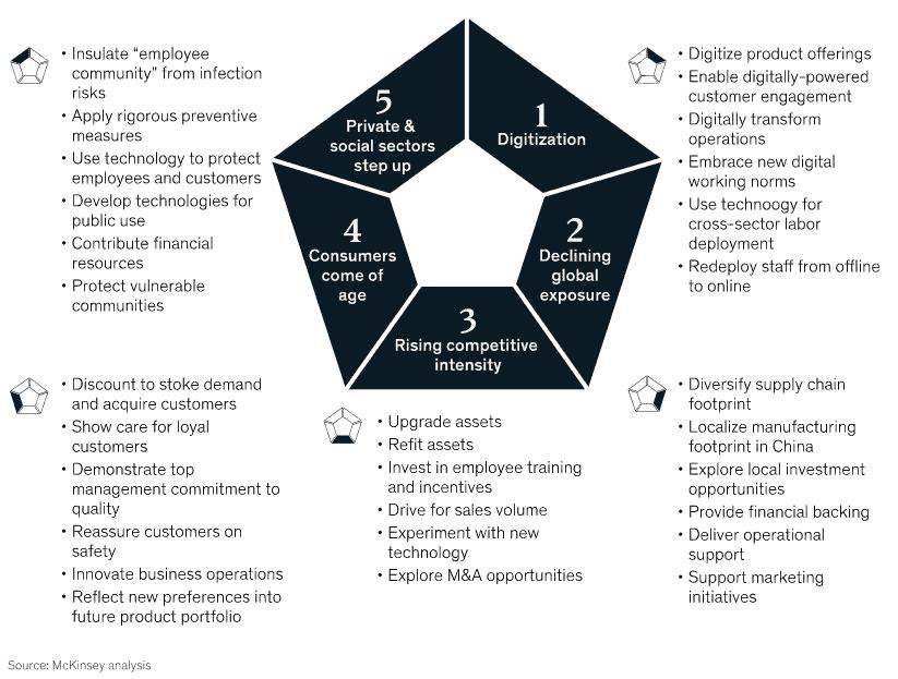 30 initiatives prises par des entreprises en Chine pour réactiver leur activité et réinventer l'avenir lors du Covid-19