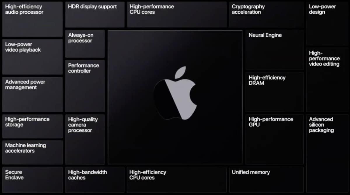 Depuis plus d'une décennie, l'équipe de conception de silicium de classe mondiale d'Apple construit et affine des SoC Apple.Le résultat est une architecture évolutive conçue sur mesure pour iPhone, iPad et Apple Watch qui est à la pointe de l'industrie en termes de fonctionnalités et de performances uniques par watt, et rend chacun d'eux le... […]