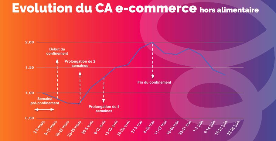 Le baromètre hebdomadaire du e-commerce français de Easyence
