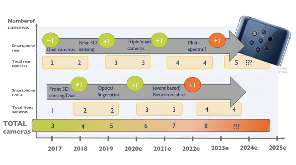 Evolution du CMOS dans le smartphone – Yole Dev