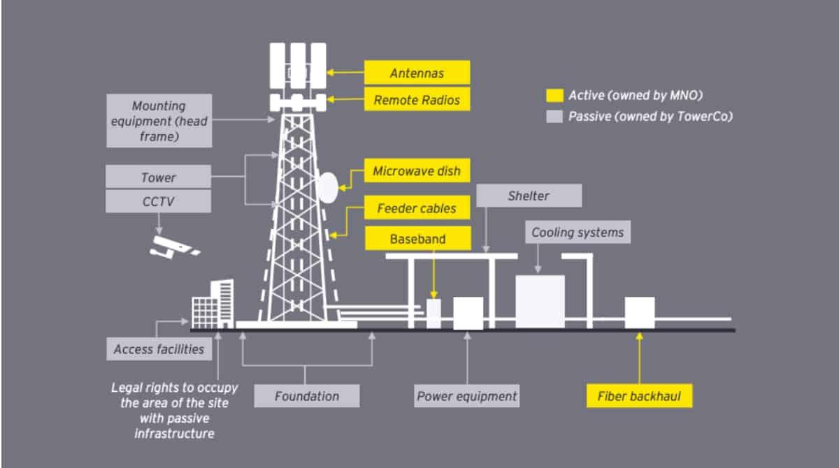 Illustration d'un équipement actif et passif sur un site de tour typique