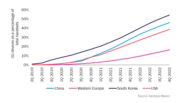 Appareils 5G en pourcentage du total des devices