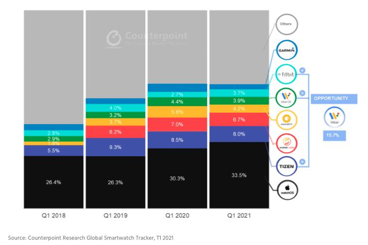 Part des expéditions mondiales de Smartwatch par OS (en%)