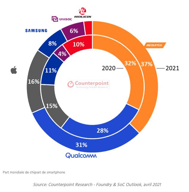 Part de marché mondiale des points d'accès / SoC des smartphones