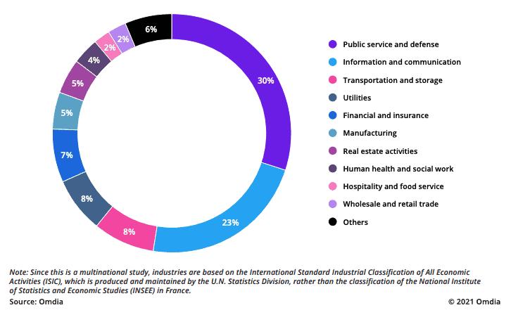 Impact de la 5G en France, avec une part de 422 000 nouveaux salariés nets par secteur, en 2030
